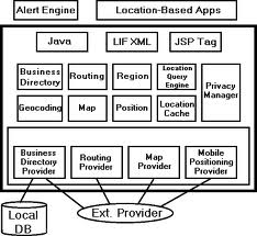 LBS architecture